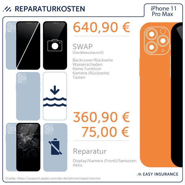 Reparaturkosten Apple iPhone 11 Pro Max – Easy Insurance iPhone 11 Pro Versicherung