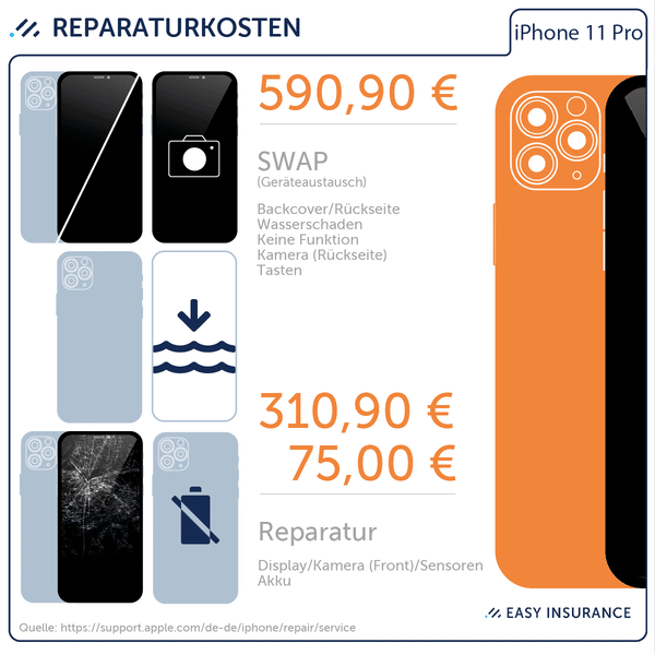 Reparaturkosten Apple iPhone 11 Pro – Easy Insurance iPhone 11 Pro Versicherung
