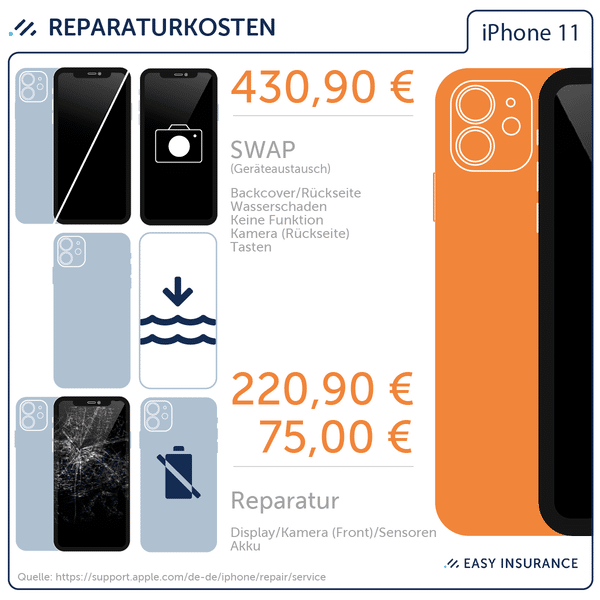Reparaturkosten Apple iPhone 11 – Easy Insurance iPhone 11 Pro Max Versicherung