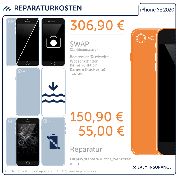 Reparaturkosten Apple iPhone SE – Easy Insurance iPhone SE Versicherung