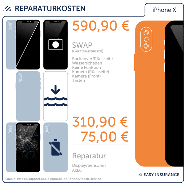 Reparaturkosten Apple iPhone X – Easy Insurance iPhone X Versicherung
