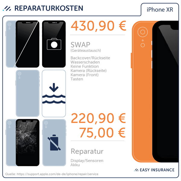 Reparaturkosten Apple iPhone XR – Easy Insurance iPhone X Versicherung